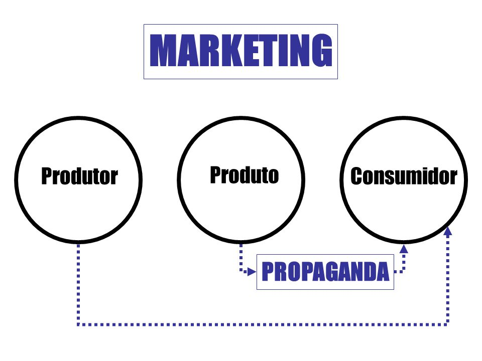 MARKETING Produtor Produto Consumidor PROPAGANDA