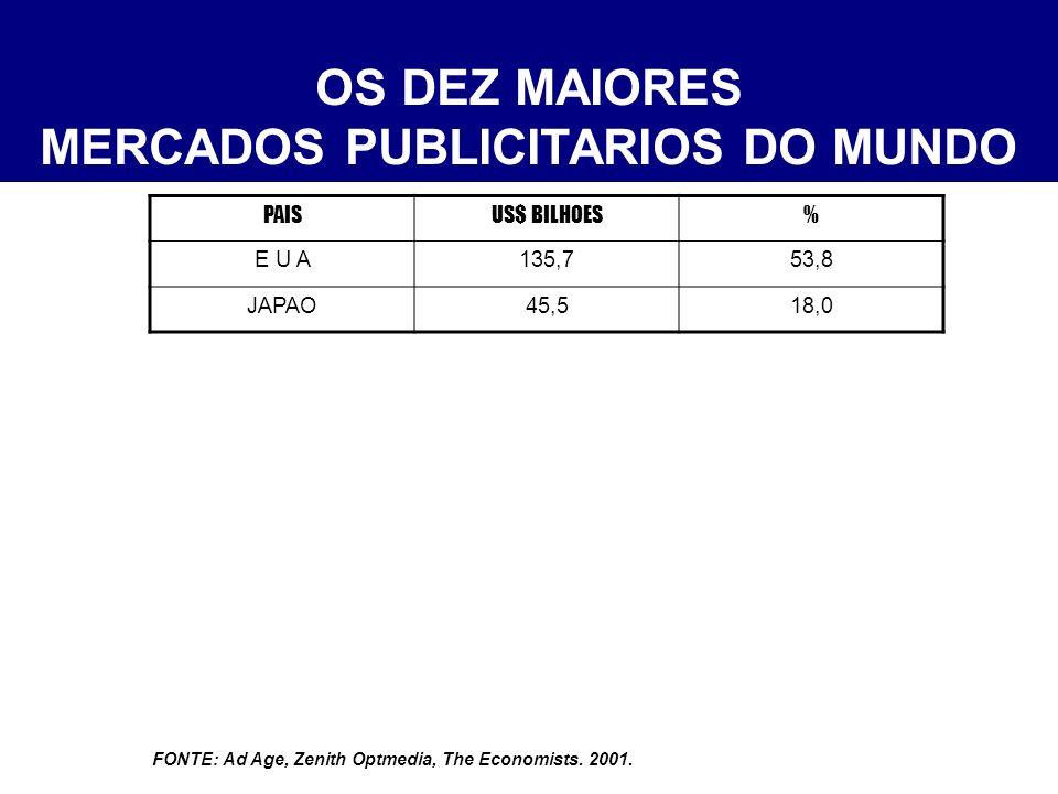 MERCADOS PUBLICITARIOS DO MUNDO