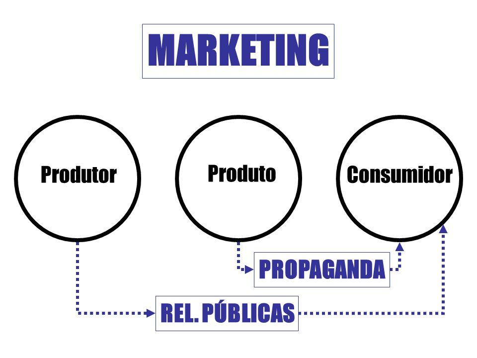 MARKETING Produtor Produto Consumidor PROPAGANDA REL. PÚBLICAS