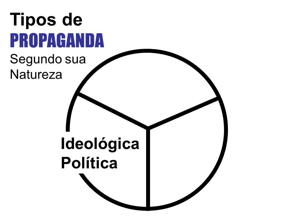 Tipos de PROPAGANDA Segundo sua Natureza Ideológica Política