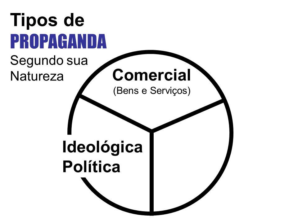 Tipos de PROPAGANDA Comercial Ideológica Política Segundo sua Natureza