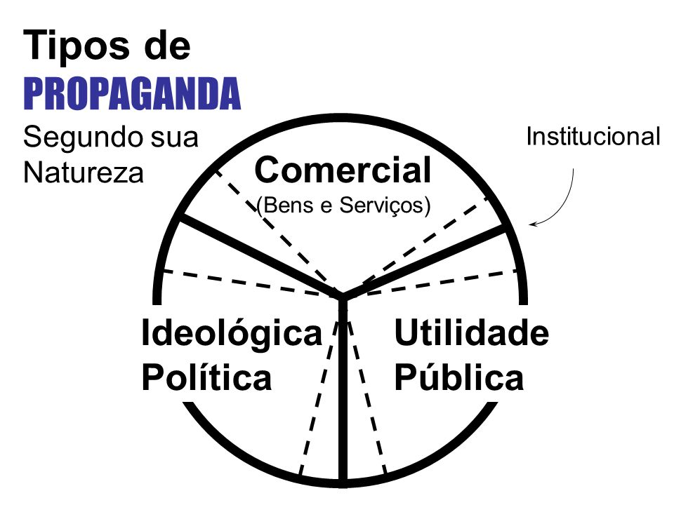Tipos de PROPAGANDA Comercial Ideológica Política Utilidade Pública