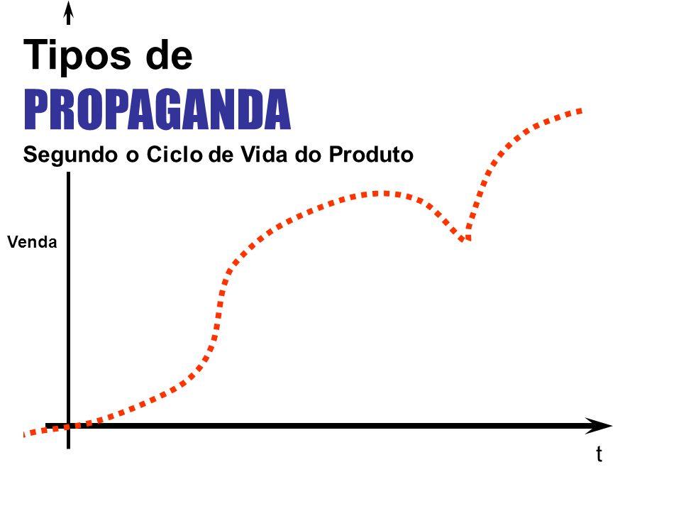 Tipos de PROPAGANDA Segundo o Ciclo de Vida do Produto Venda t