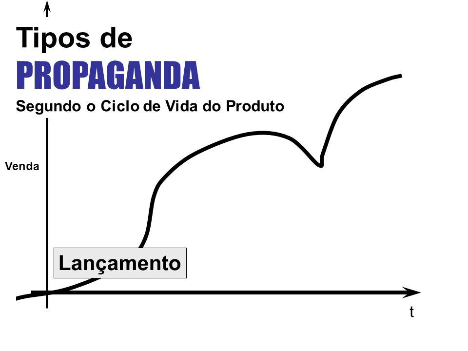 PROPAGANDA Tipos de Lançamento Segundo o Ciclo de Vida do Produto t