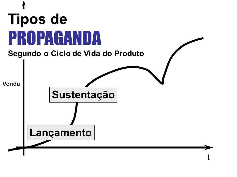 PROPAGANDA Tipos de Sustentação Lançamento