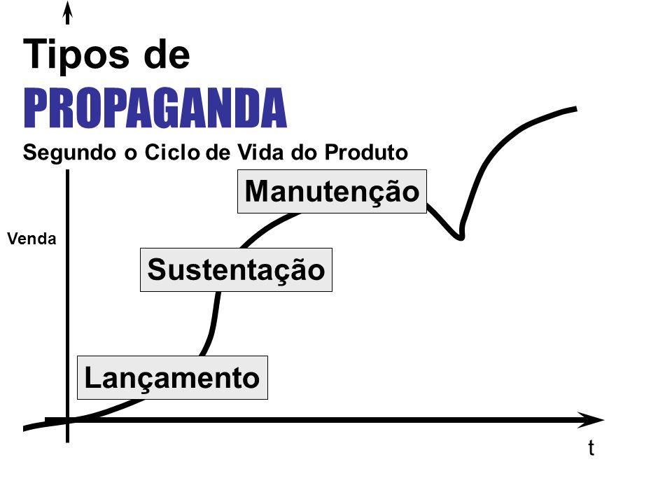 PROPAGANDA Tipos de Manutenção Sustentação Lançamento