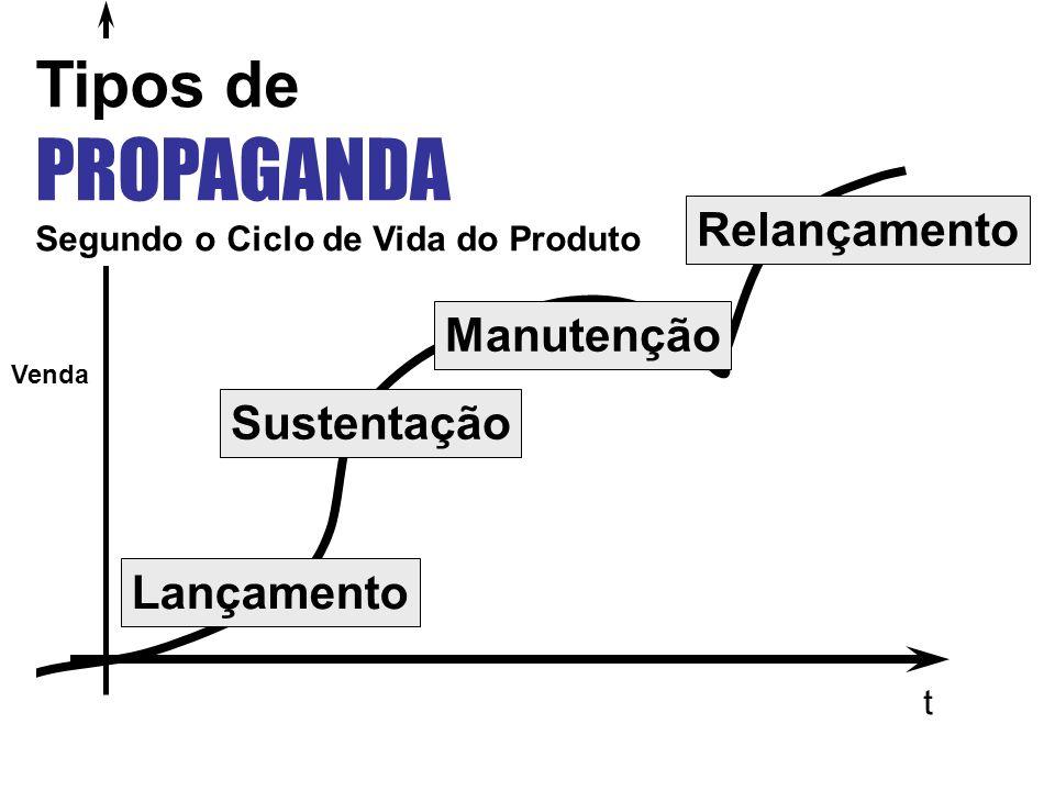 PROPAGANDA Tipos de Relançamento Manutenção Sustentação Lançamento