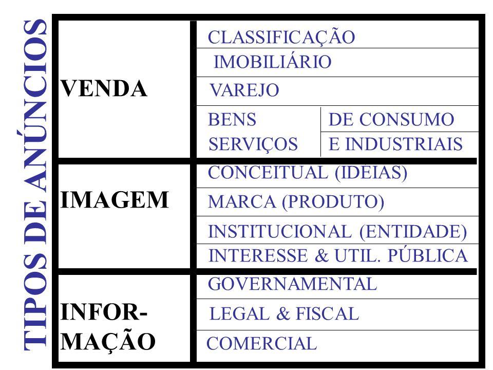 TIPOS DE ANÚNCIOS CLASSIFICAÇÃO VENDA VAREJO BENS DE CONSUMO