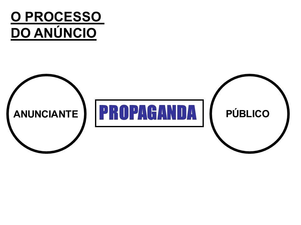 O PROCESSO DO ANÚNCIO PROPAGANDA ANUNCIANTE PÚBLICO