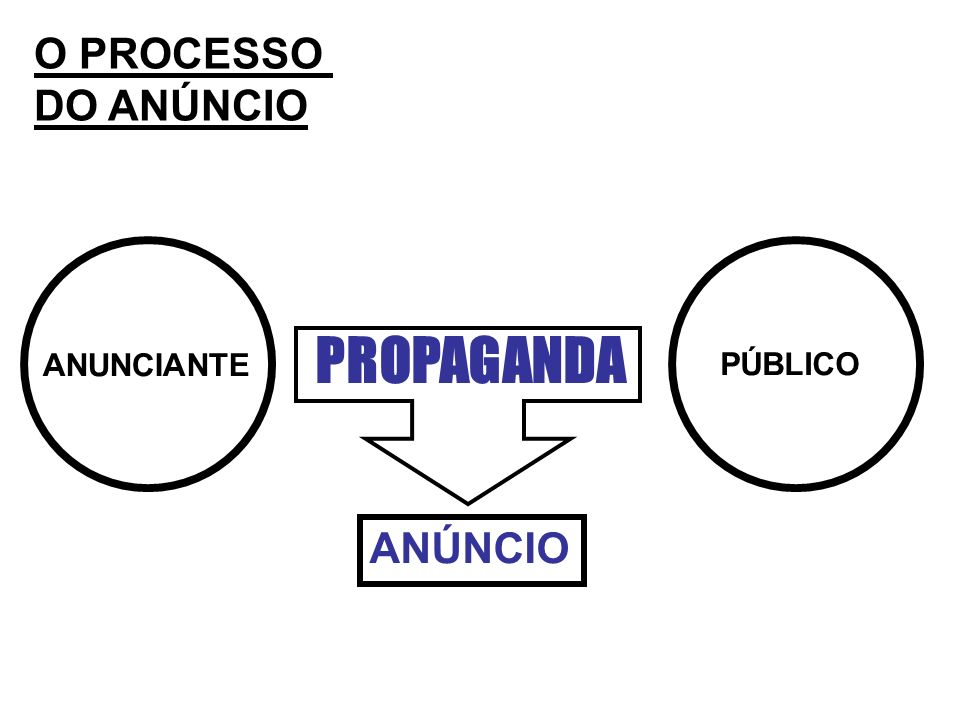 O PROCESSO DO ANÚNCIO PROPAGANDA ANUNCIANTE PÚBLICO ANÚNCIO