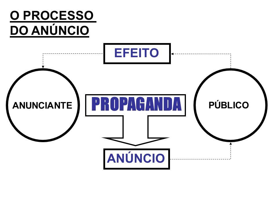 O PROCESSO DO ANÚNCIO EFEITO PROPAGANDA ANUNCIANTE PÚBLICO ANÚNCIO