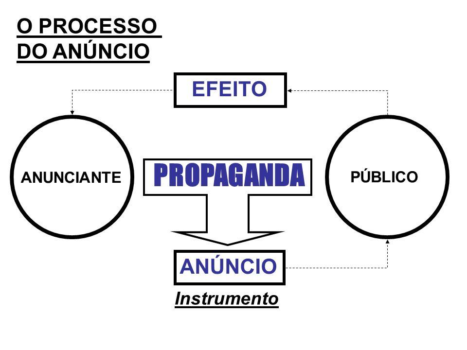 PROPAGANDA O PROCESSO DO ANÚNCIO EFEITO ANÚNCIO Instrumento ANUNCIANTE