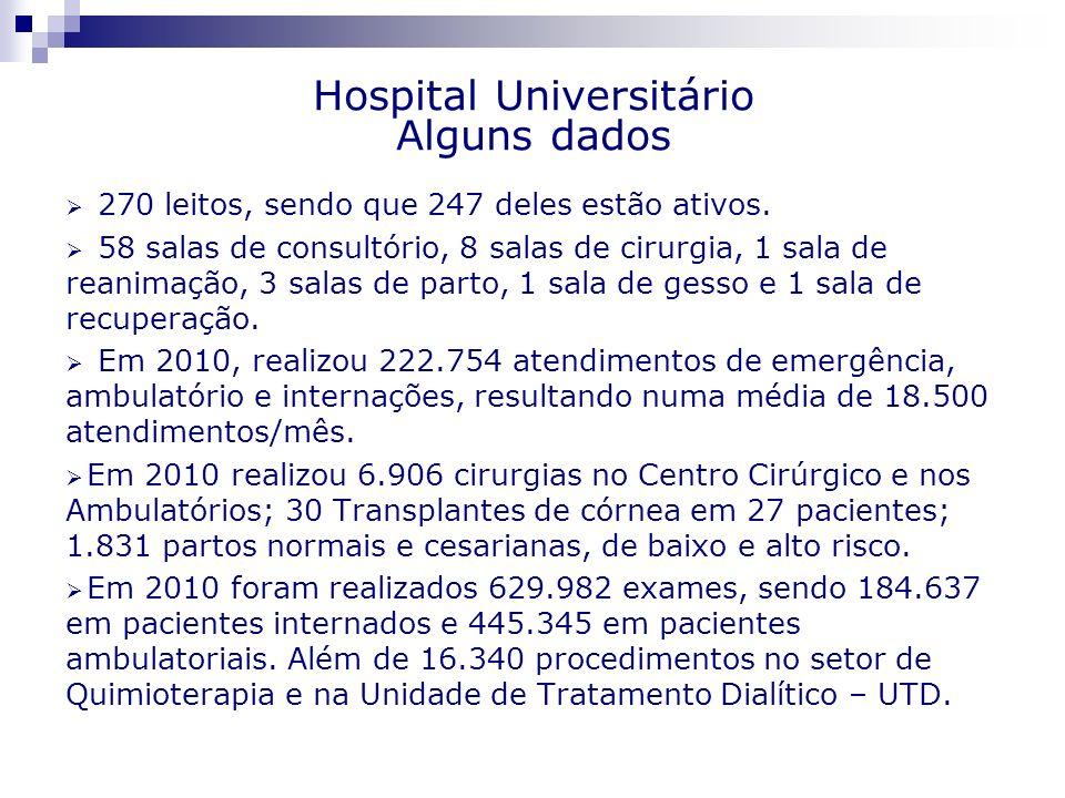 Hospital Universitário Alguns dados