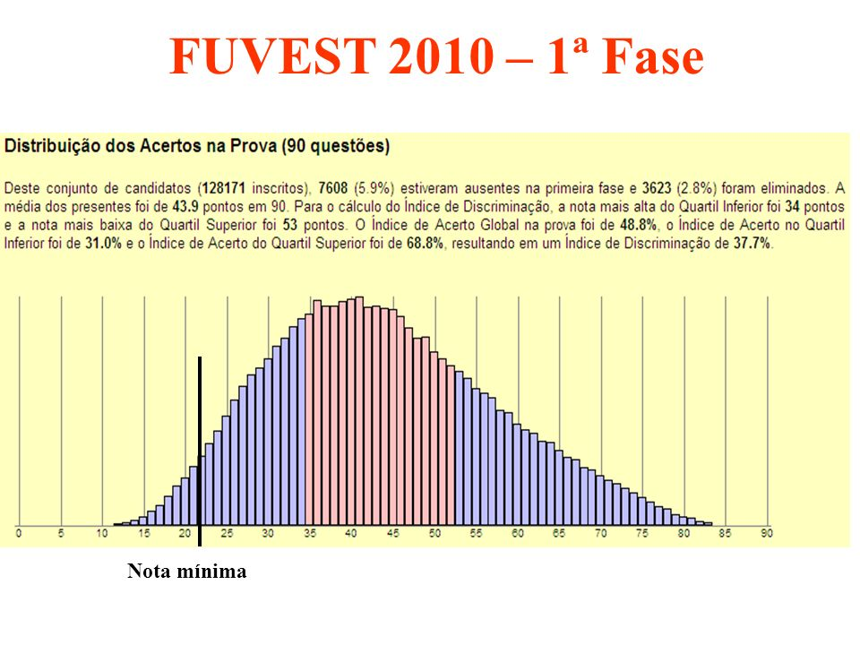 FUVEST 2010 – 1ª Fase Nota mínima