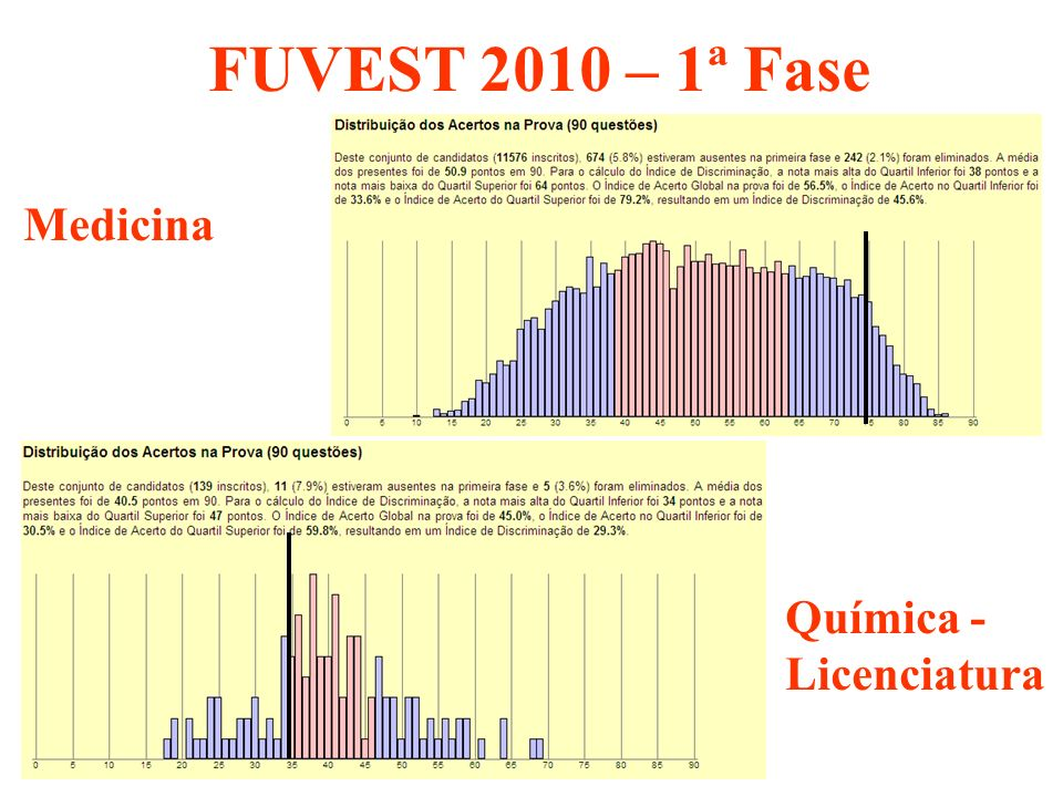 FUVEST 2010 – 1ª Fase Medicina Química - Licenciatura