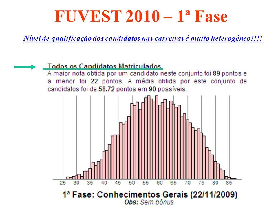 FUVEST 2010 – 1ª Fase Nível de qualificação dos candidatos nas carreiras é muito heterogêneo!!!!