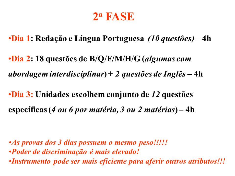 2a FASE Dia 1: Redação e Língua Portuguesa (10 questões) – 4h