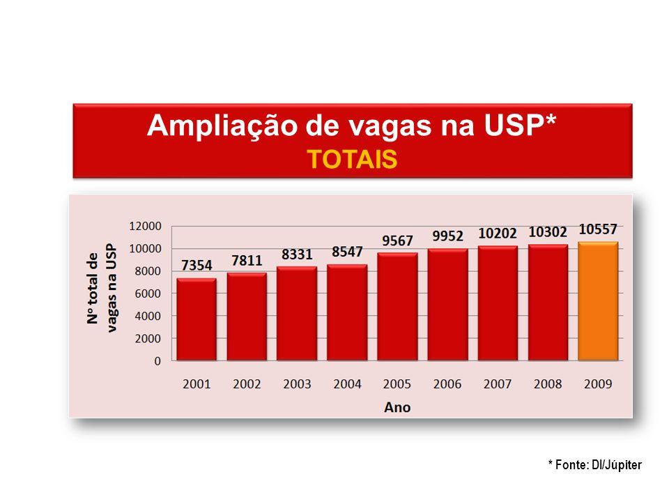 Ampliação de vagas na USP*
