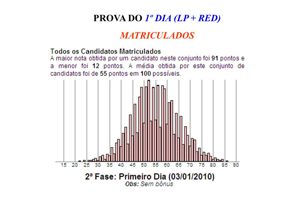 PROVA DO 1º DIA (LP + RED) MATRICULADOS