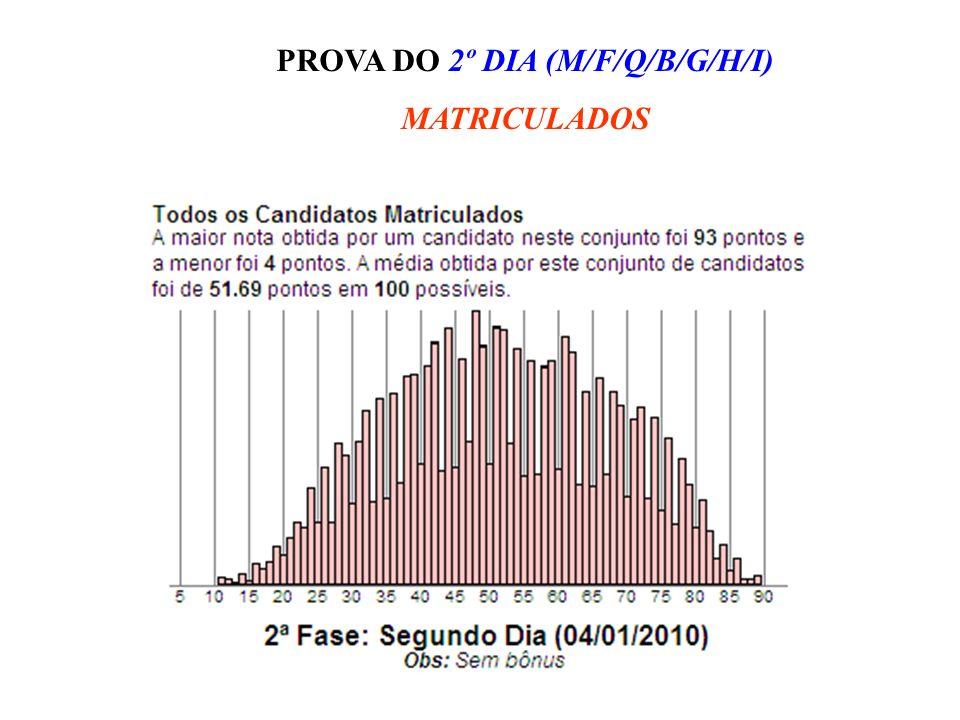PROVA DO 2º DIA (M/F/Q/B/G/H/I)