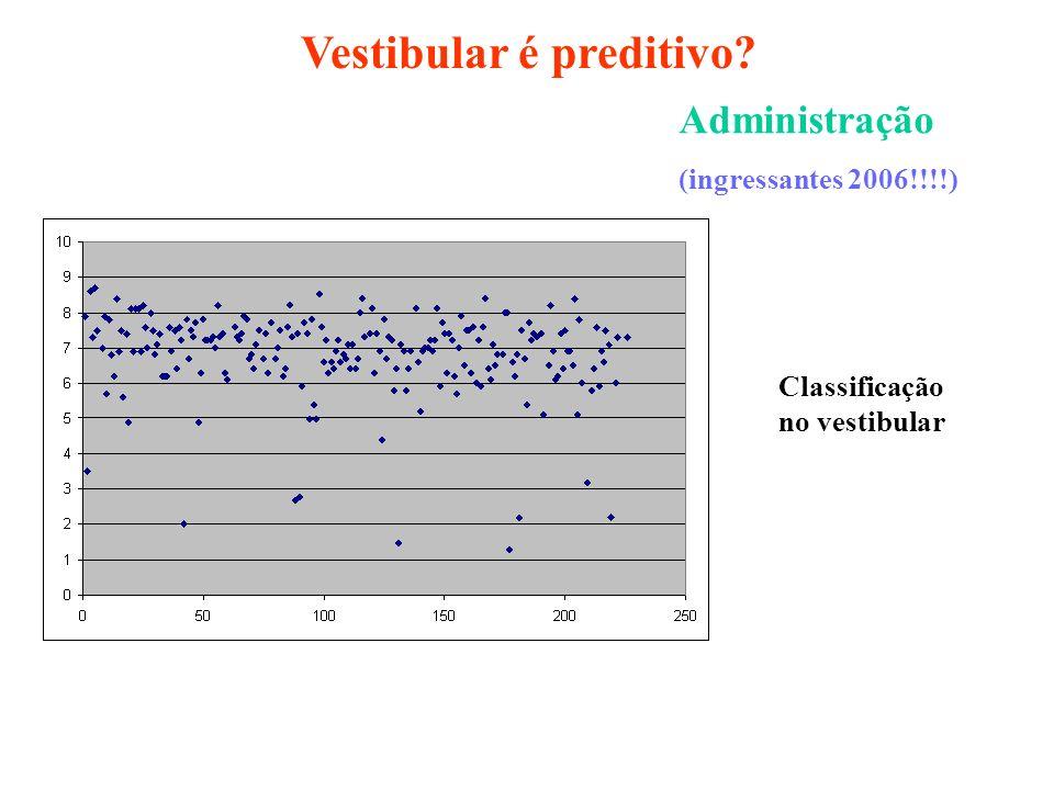 Vestibular é preditivo