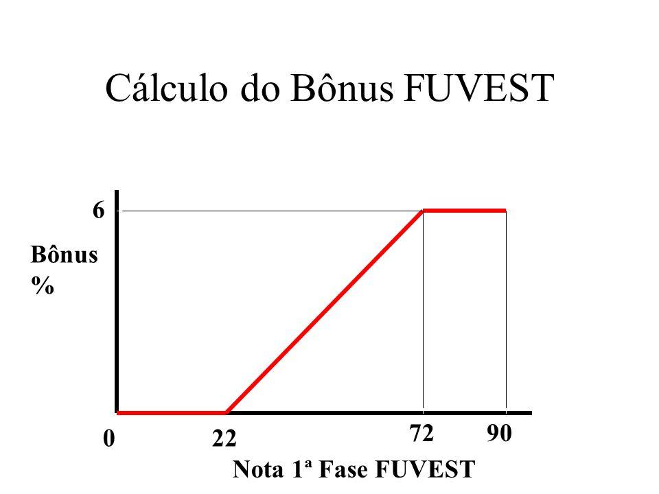 Cálculo do Bônus FUVEST