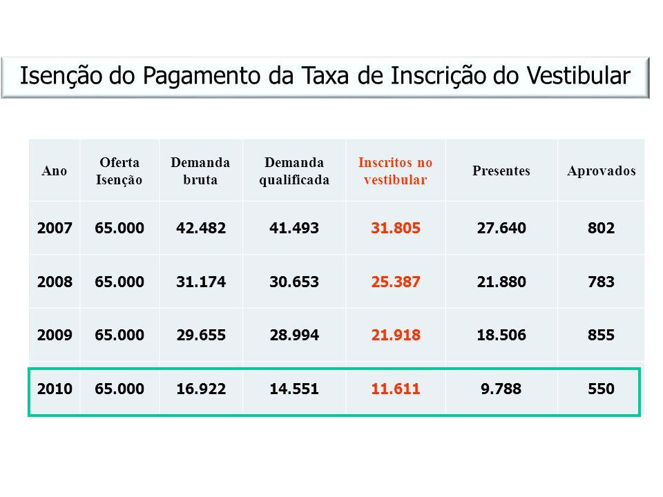 Isenção do Pagamento da Taxa de Inscrição do Vestibular