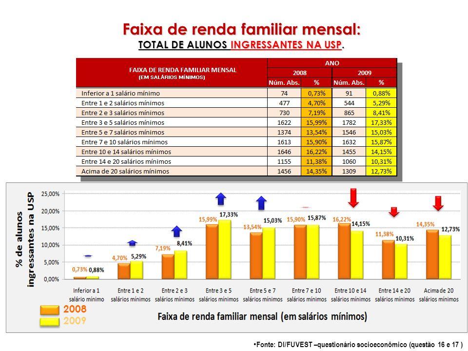 Faixa de renda familiar mensal: TOTAL DE ALUNOS INGRESSANTES NA USP.