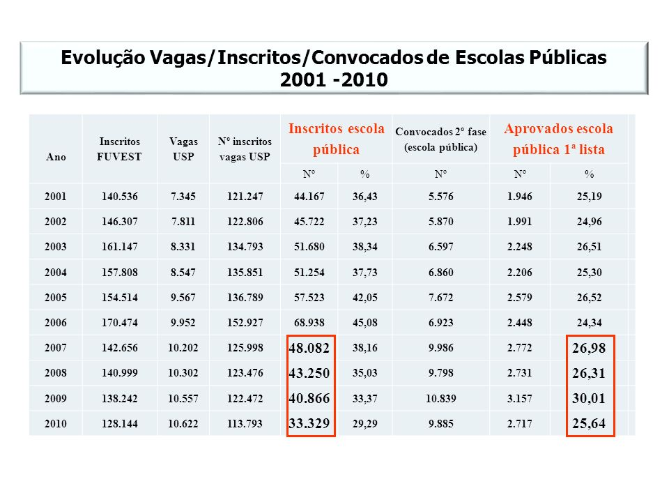 Evolução Vagas/Inscritos/Convocados de Escolas Públicas 2001 -2010
