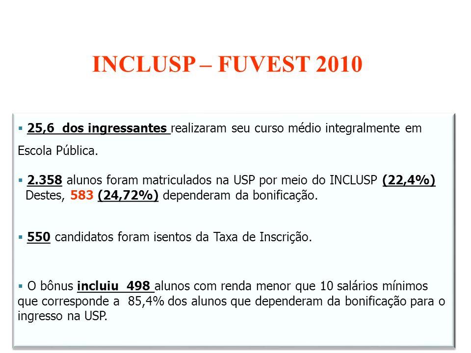 INCLUSP – FUVEST 2010 25,6 dos ingressantes realizaram seu curso médio integralmente em Escola Pública.