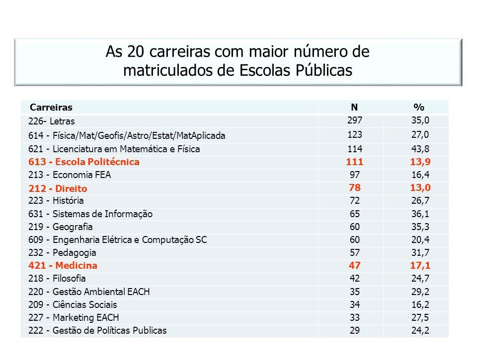 As 20 carreiras com maior número de matriculados de Escolas Públicas