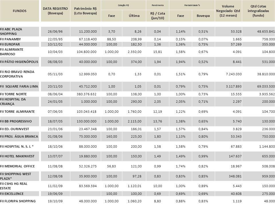 DATA REGISTRO (Bovespa) Patrimônio R$ (Lcto Bovespa)