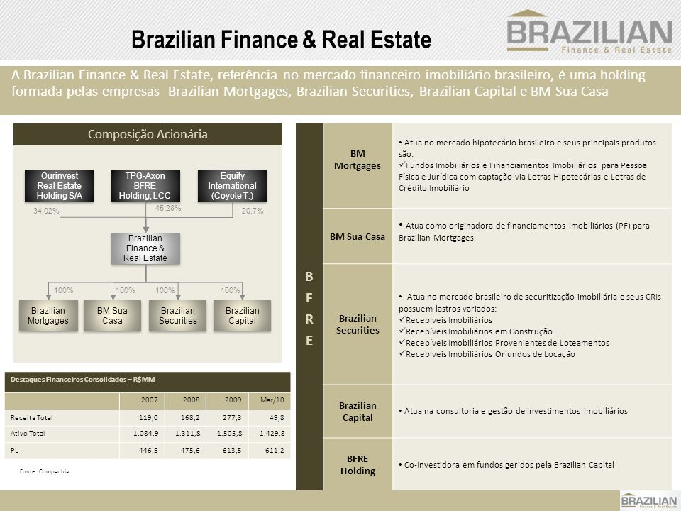 Brazilian Finance & Real Estate