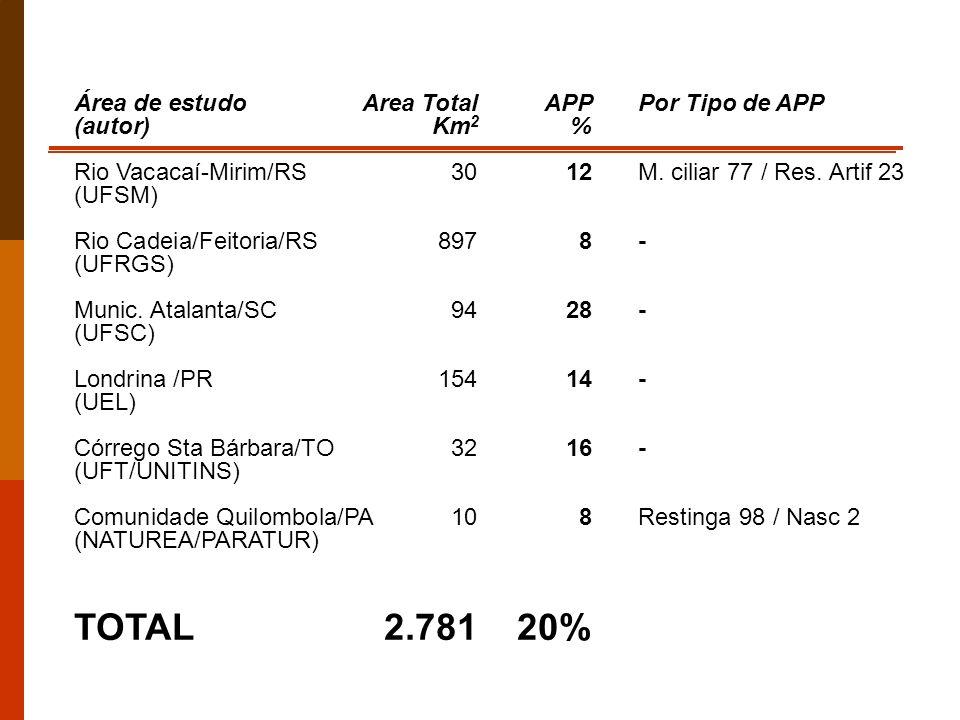 TOTAL 2.781 20% Área de estudo Area Total APP Por Tipo de APP