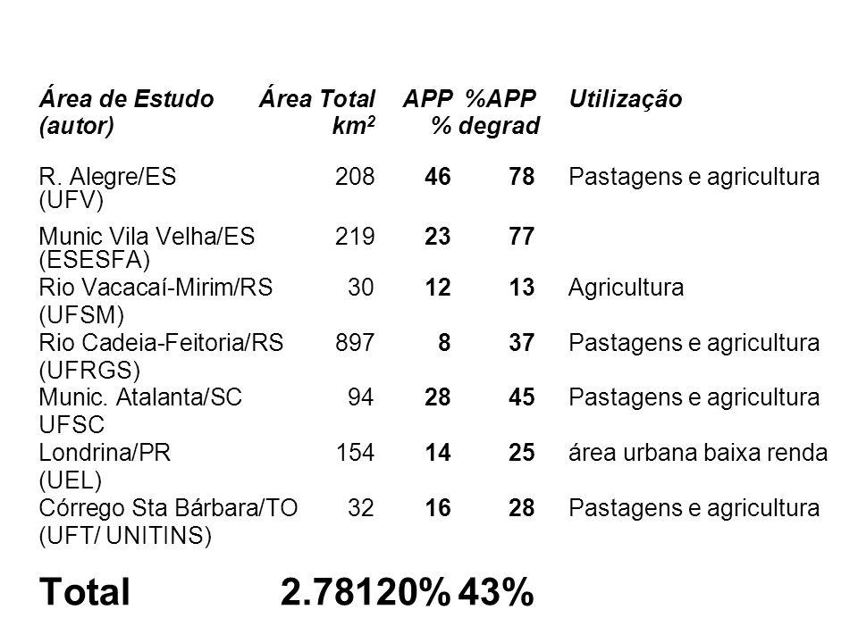 Total 2.781 20% 43% Área de Estudo Área Total APP %APP Utilização