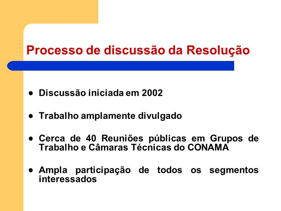 Processo de discussão da Resolução