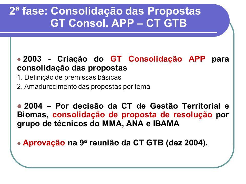 2ª fase: Consolidação das Propostas GT Consol. APP – CT GTB
