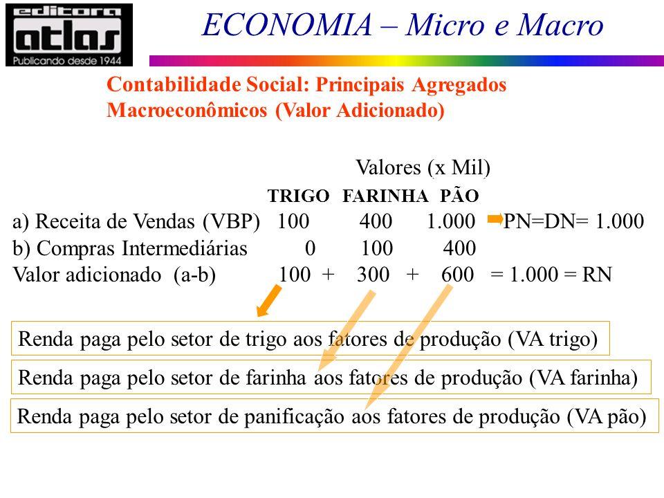 Contabilidade Social: Principais Agregados Macroeconômicos (Valor Adicionado)