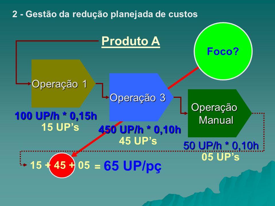 Produto A Foco Operação 1 Operação 3 Operação Manual 100 UP/h * 0,15h