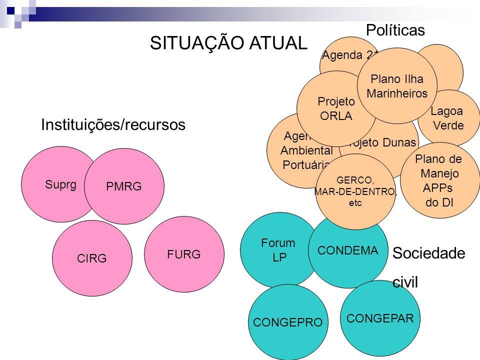 SITUAÇÃO ATUAL Políticas Instituições/recursos Sociedade civil