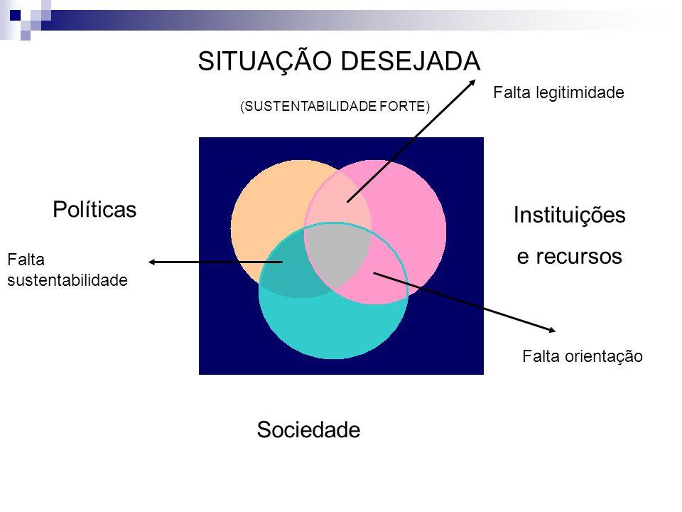 SITUAÇÃO DESEJADA Políticas Instituições e recursos Sociedade