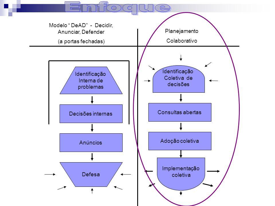 Modelo DeAD - Decidir, Anunciar, Defender
