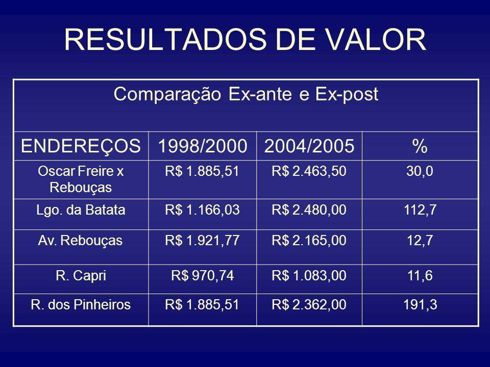 RESULTADOS DE VALOR Comparação Ex-ante e Ex-post ENDEREÇOS 1998/2000