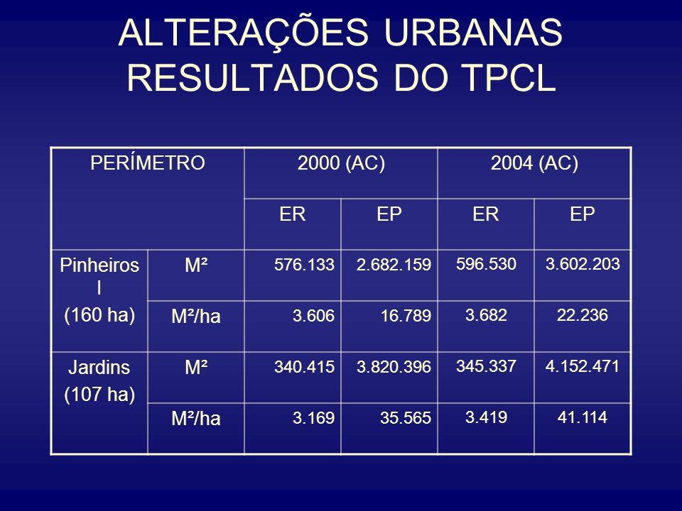 ALTERAÇÕES URBANAS RESULTADOS DO TPCL