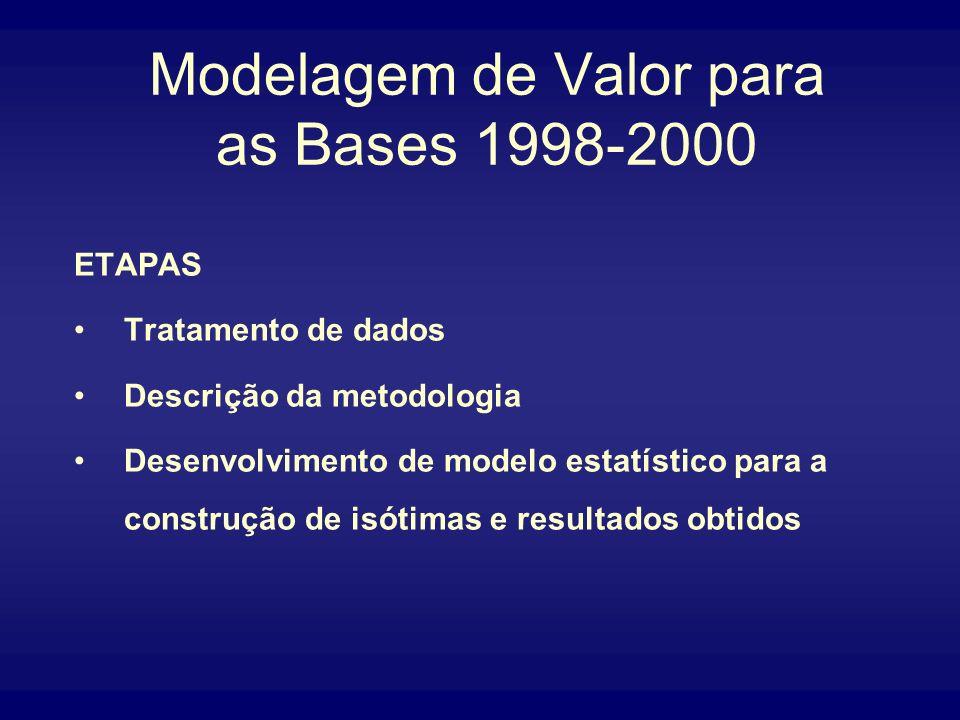 Modelagem de Valor para as Bases 1998-2000