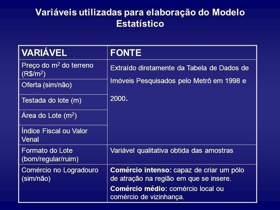 Variáveis utilizadas para elaboração do Modelo Estatístico