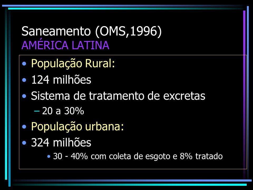 Saneamento (OMS,1996) AMÉRICA LATINA
