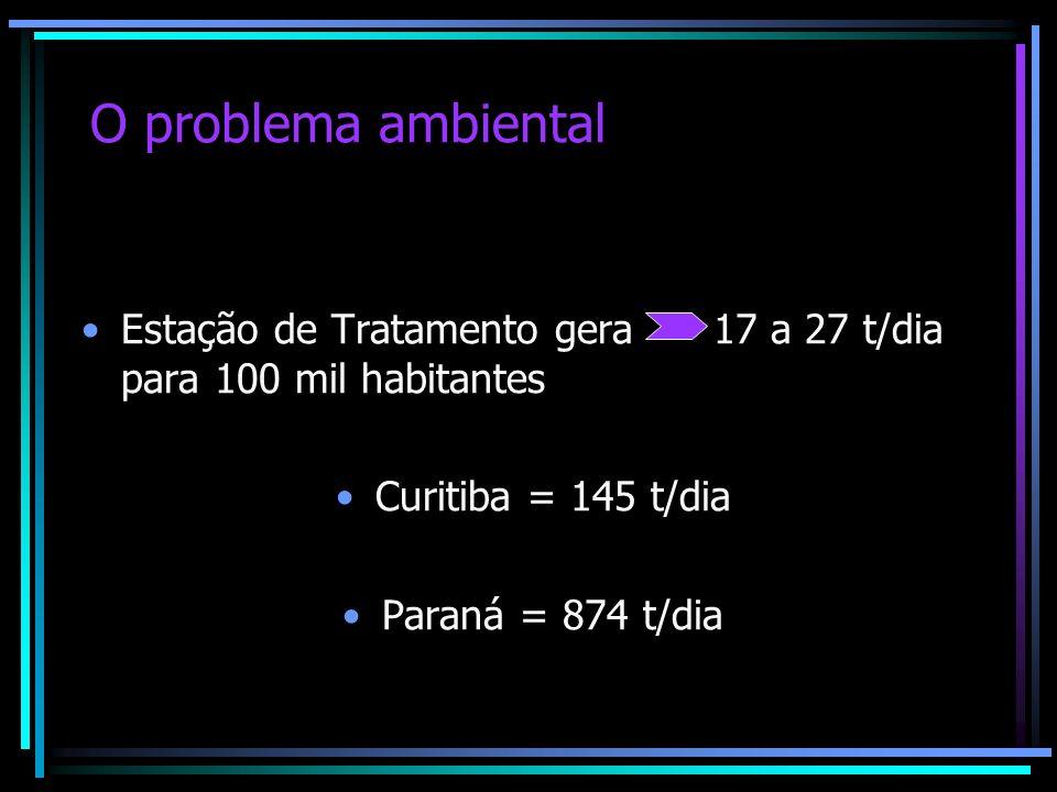 O problema ambiental Estação de Tratamento gera 17 a 27 t/dia para 100 mil habitantes. Curitiba = 145 t/dia.