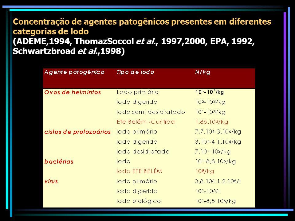 Concentração de agentes patogênicos presentes em diferentes categorias de lodo (ADEME,1994, ThomazSoccol et al., 1997,2000, EPA, 1992, Schwartzbroad et al.,1998)