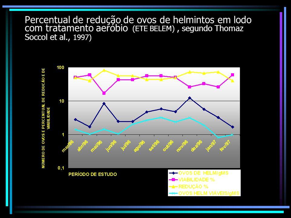 Percentual de redução de ovos de helmintos em lodo com tratamento aeróbio (ETE BELEM) , segundo Thomaz Soccol et al., 1997)